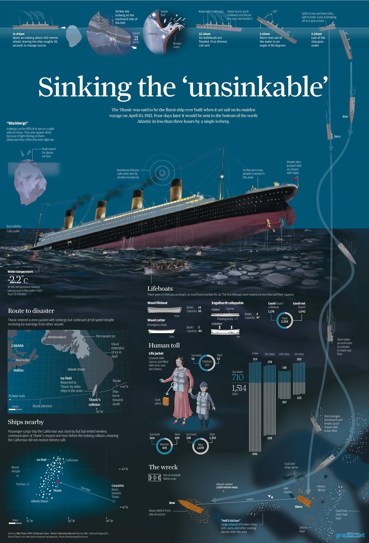 RMS-Titanic-infographic